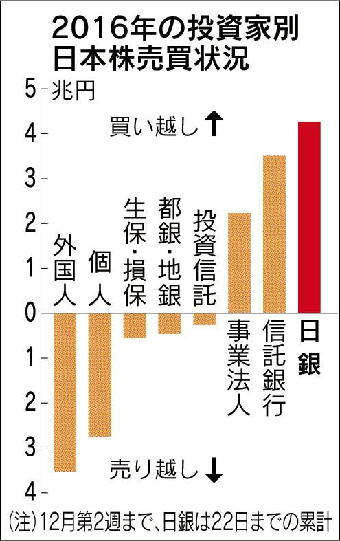 20161225_2016年の投資家別日本株売買状況_日本経済新聞朝刊