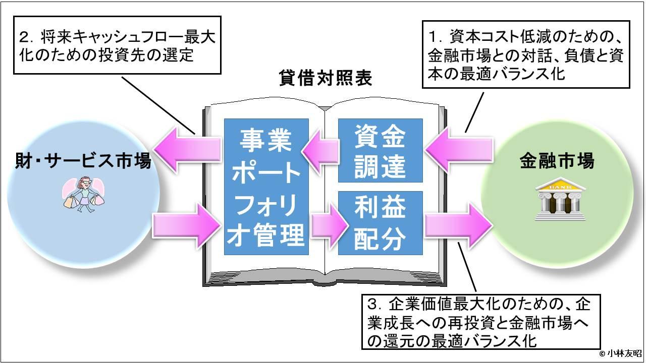 業績管理会計(入門編)_事業ポートフォリオ管理とBS