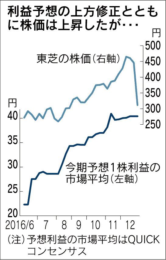 20161230_利益予想の上方修正とともに株価は上昇したが・・・_日本経済新聞朝刊