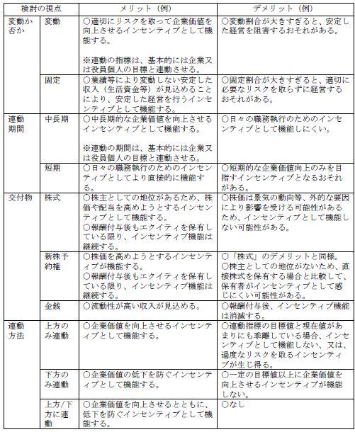 20161218_役員報酬制度の考え方
