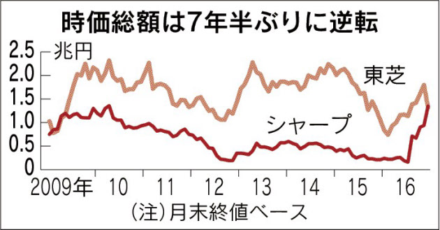 20161229_時価総額は7年半ぶりに逆転_日本経済新聞朝刊