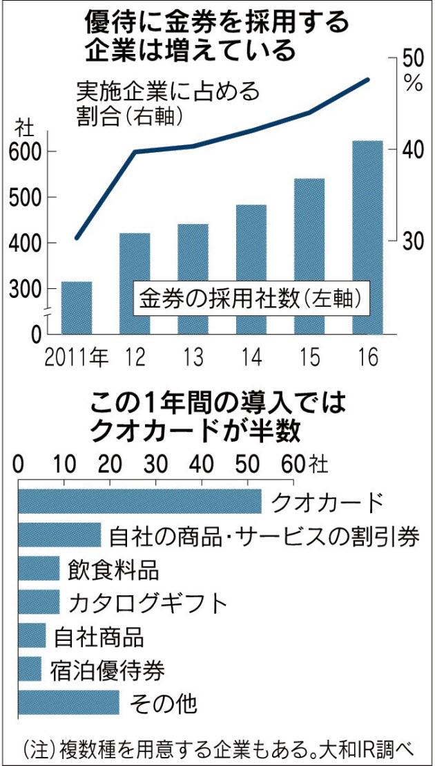 20161209_優待に金券を採用する企業は増えている_日本経済新聞朝刊