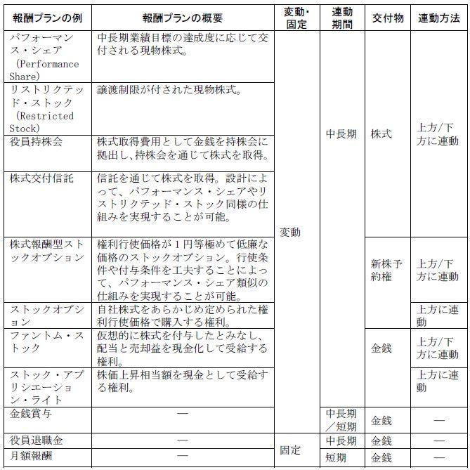 20161218_役員報酬プラン