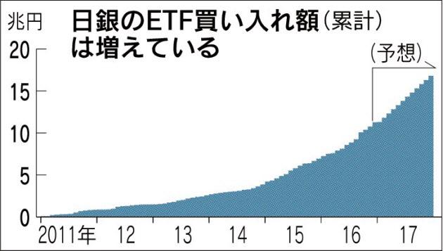 20161223_日銀のETF買い入れ額(累計)は増えている_日本経済新聞朝刊