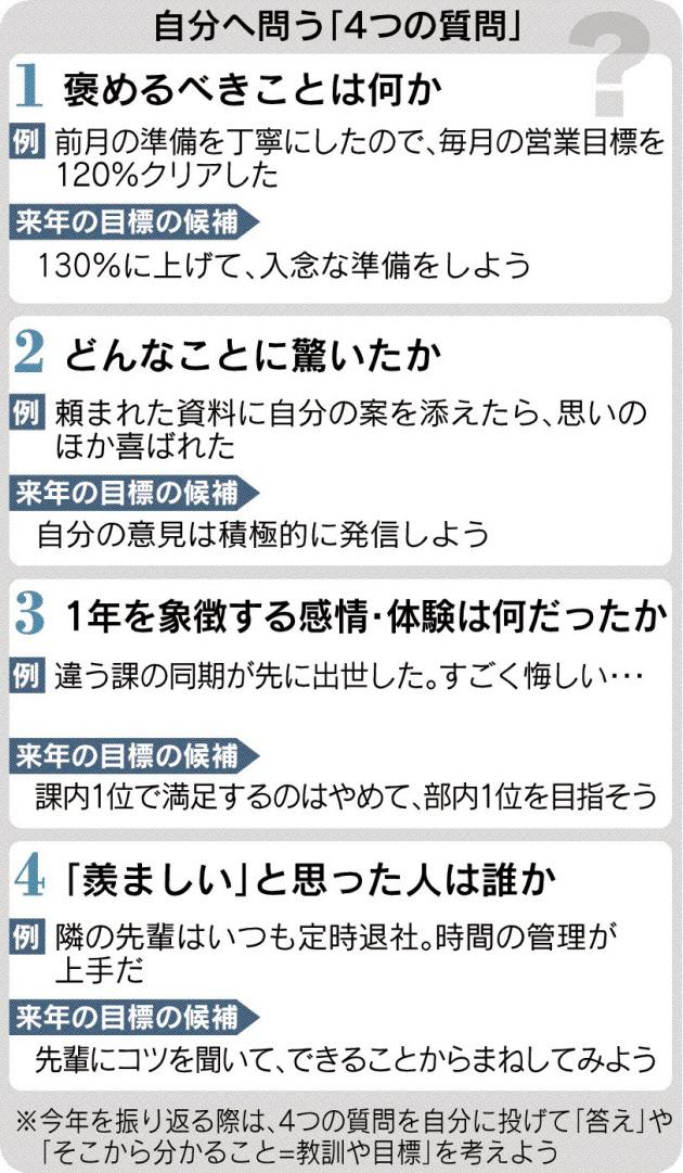 20161206_自分へ問う「4つの質問」_日本経済新聞朝刊