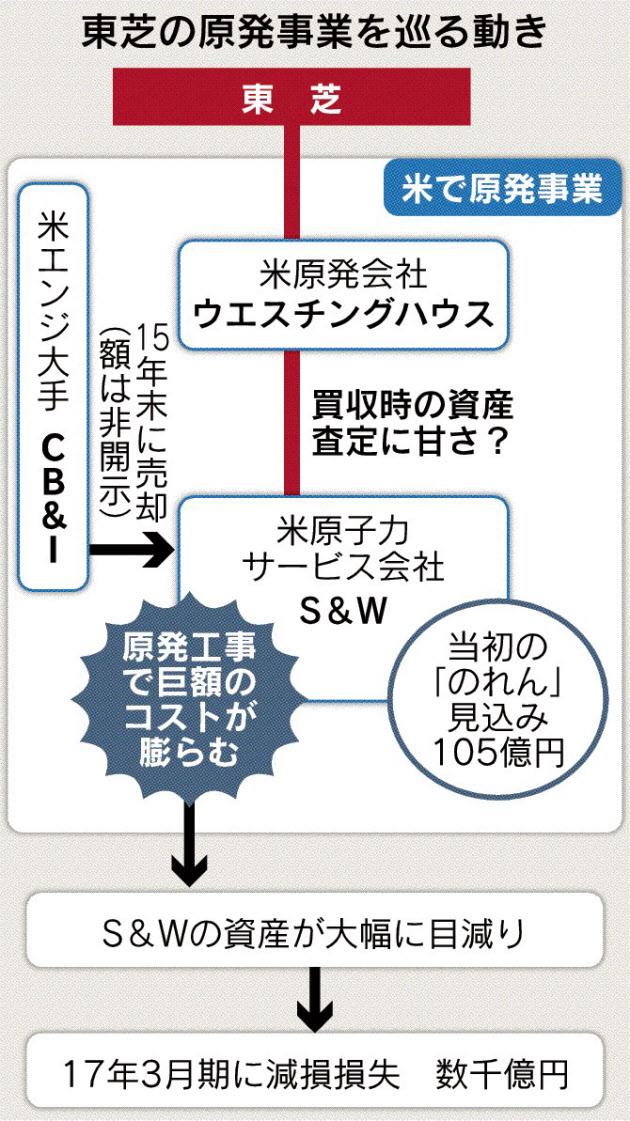 20161228_東芝の原発事業を巡る動き_日本経済新聞朝刊