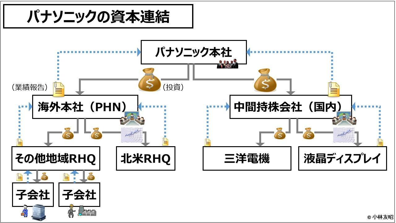 業績管理会計(入門編)_パナソニックの資本連結