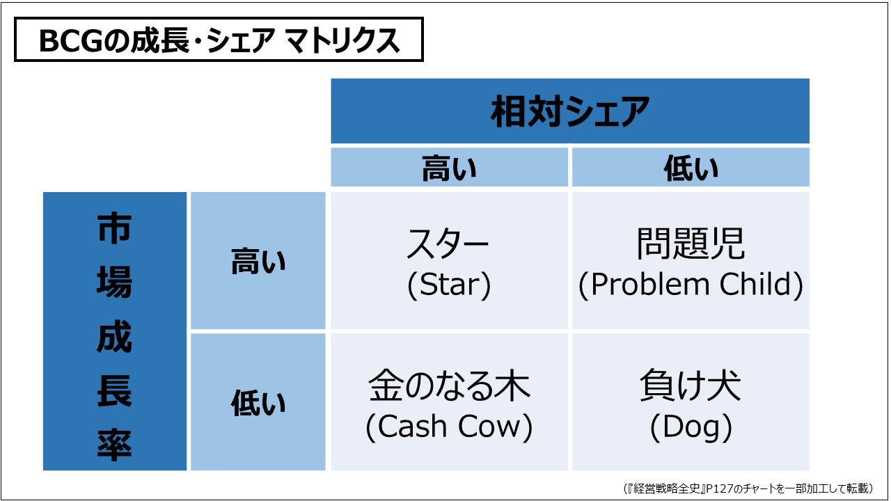 経営戦略(基礎編)_BCGの成長・シェア マトリクス