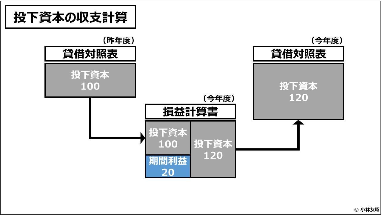 財務会計(入門編)_投下資本の収支計算