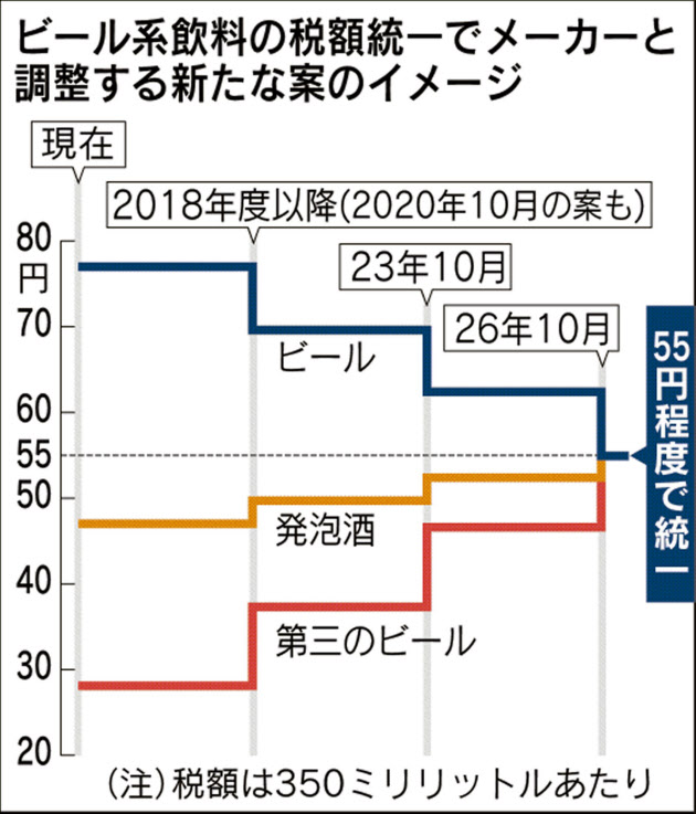 20161120_ビール系飲料の税額統一でメーカーと調整する新たな案のイメージ_日本経済新聞朝刊