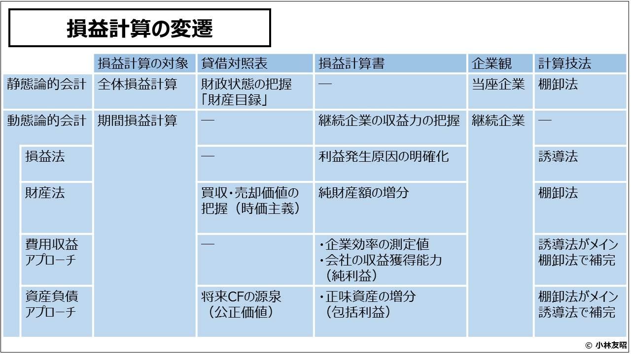 財務会計(入門編)_損益計算の変遷