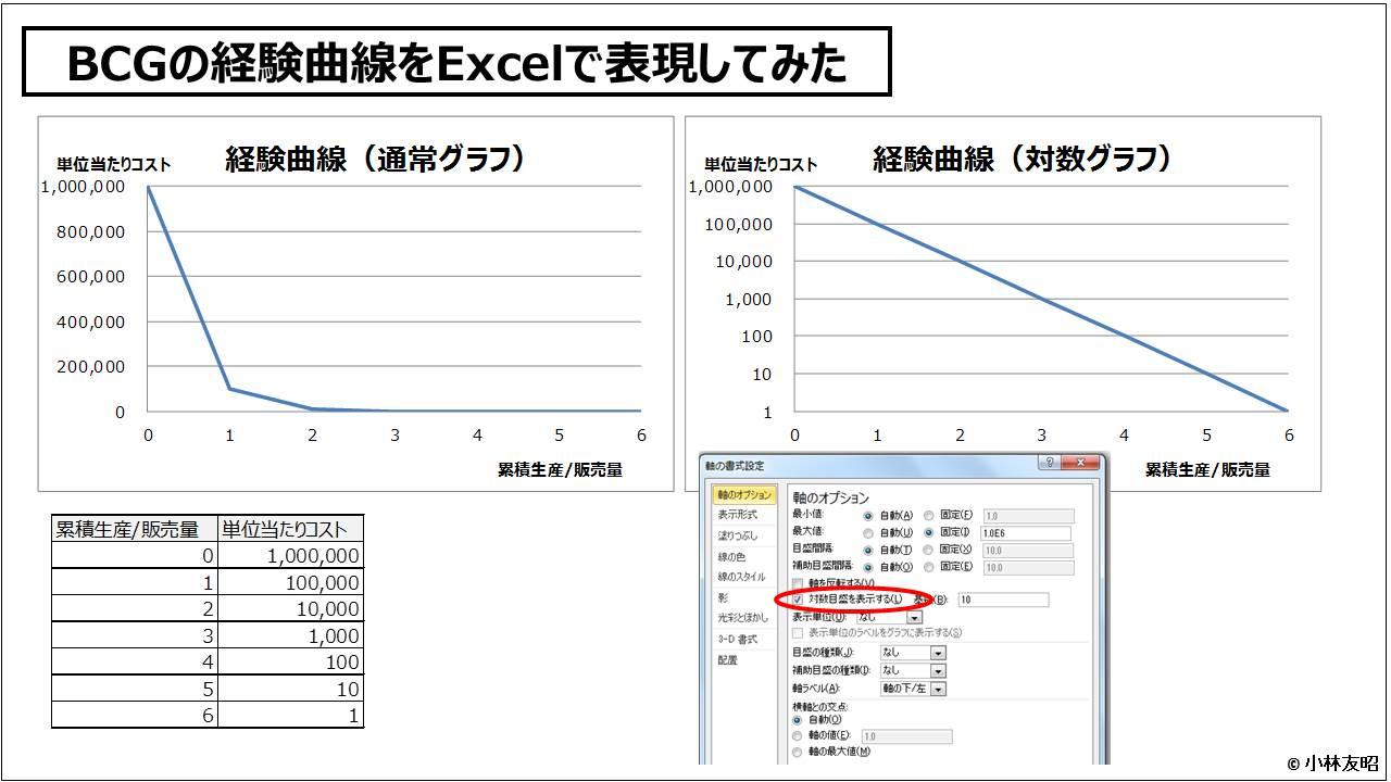 経営戦略(基礎編)_BCGの経験曲線をExcelで表現してみた