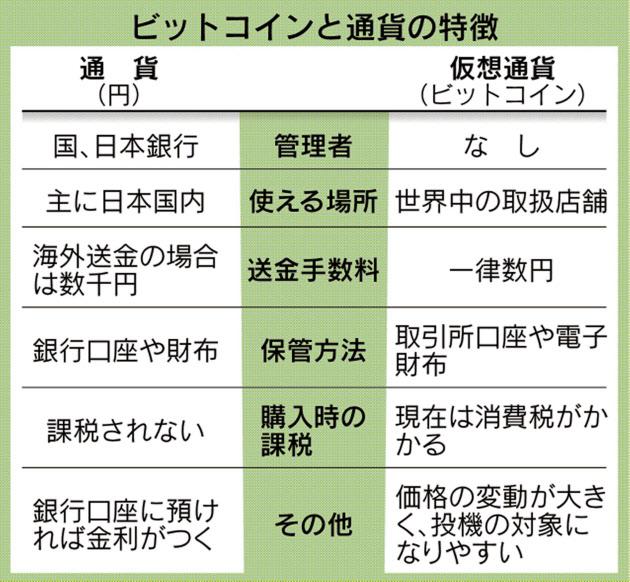 20161020_ビットコインと通貨の特徴_日本経済新聞朝刊