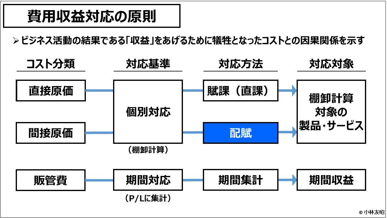 原価計算(入門編)_費用収益対応の原則