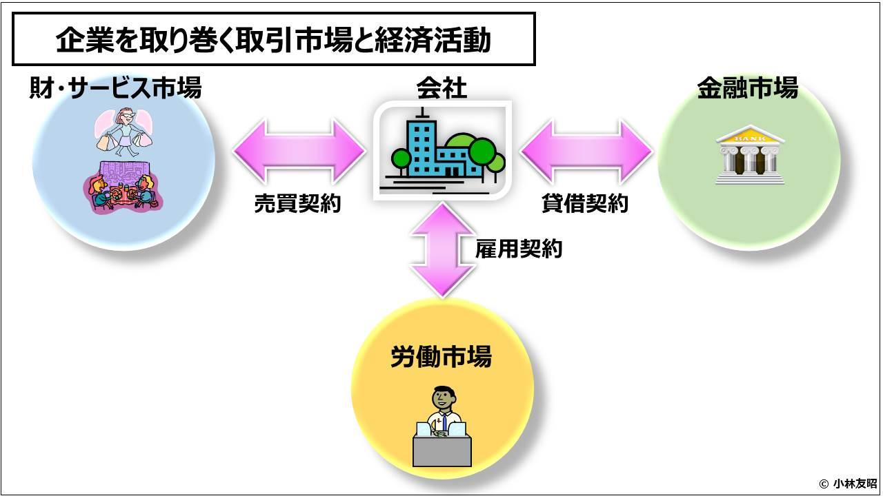 財務会計(入門編)_企業を取り巻く取引市場と経済活動