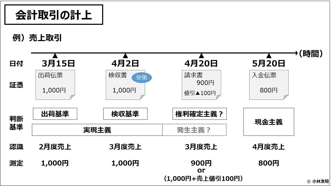 財務会計(入門編)_会計取引の計上