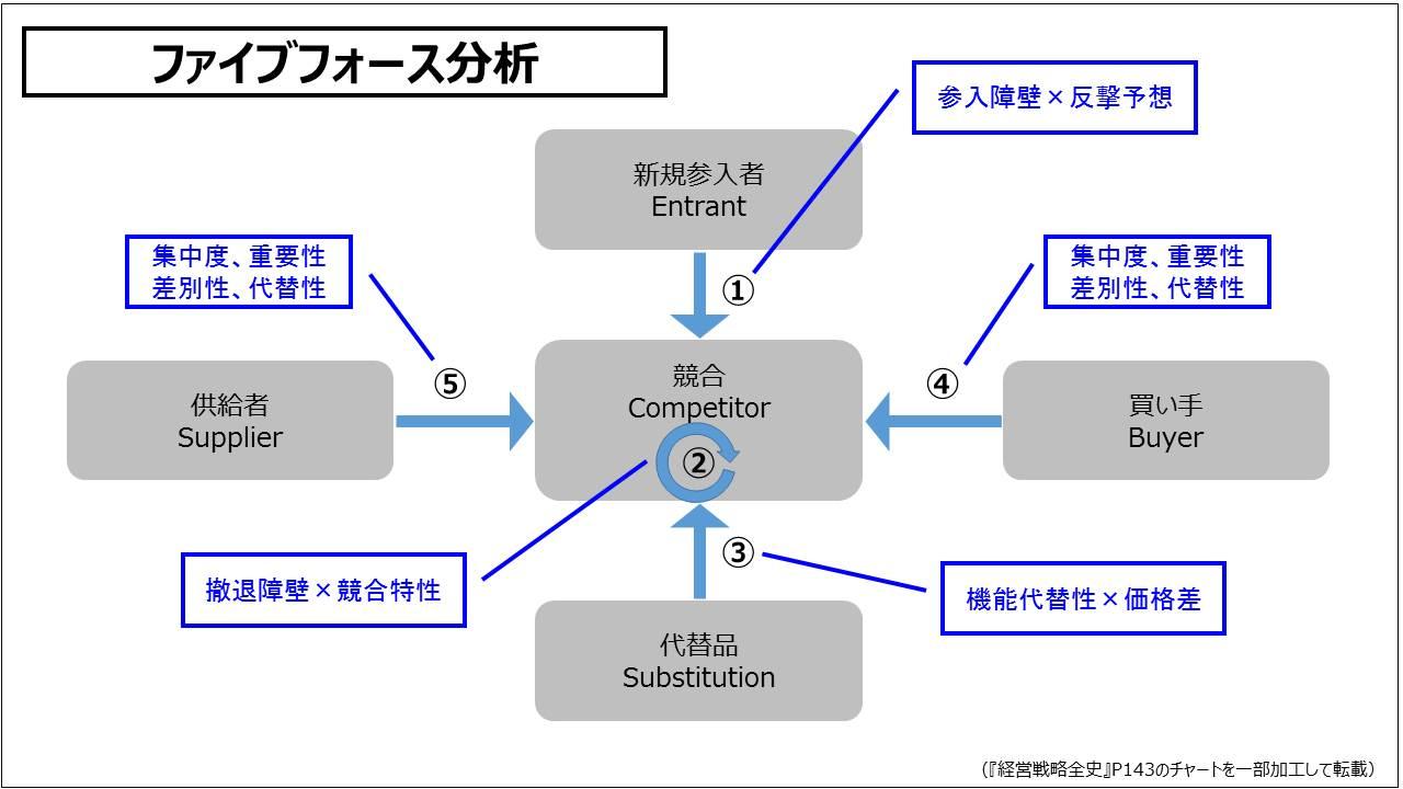 経営戦略(基礎編)_ファイブフォース分析