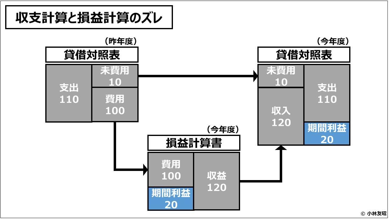 財務会計(入門編)_収支計算と損益計算のズレ