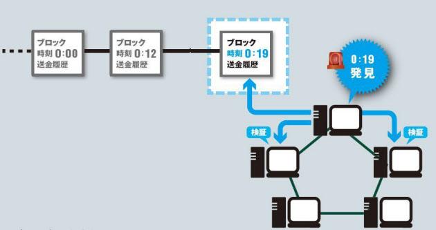 20161215_PoWの仕組み_日本経済新聞電子版