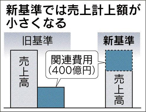 20170105_新基準では売上計上額が小さくなる_日本経済新聞朝刊