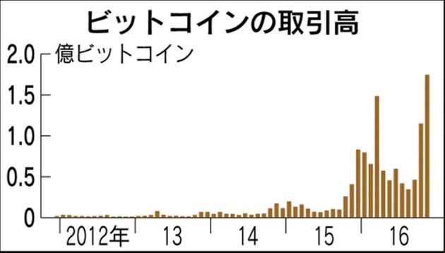 20161218_ビットコインの取引高_日本経済新聞朝刊