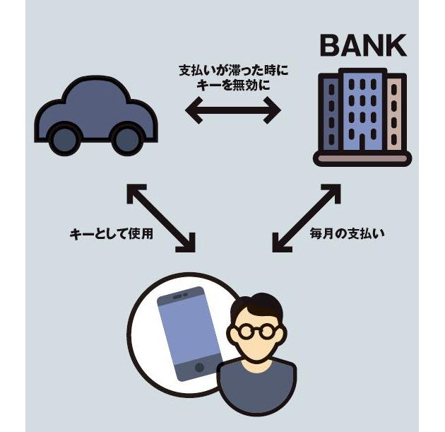 20161217_スマートコントラクトによる自動執行の例_日本経済新聞電子版