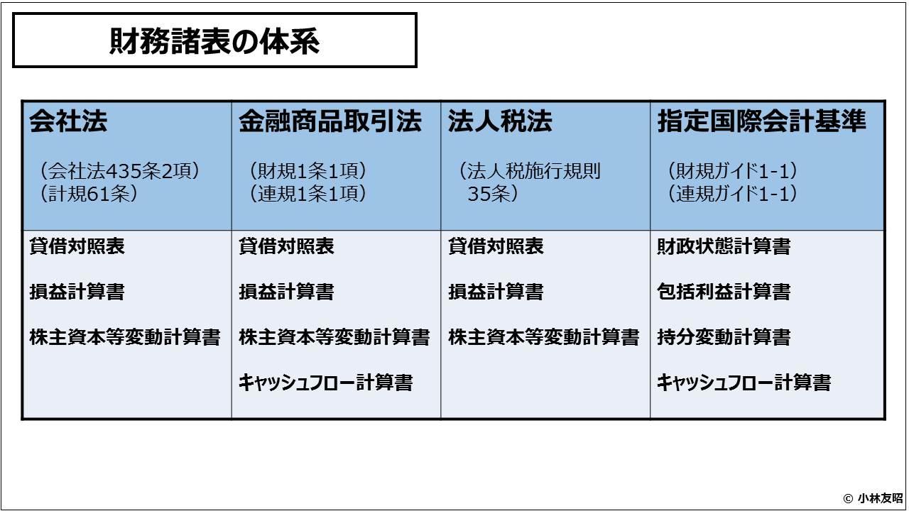 財務会計(入門編)_財務諸表の体系