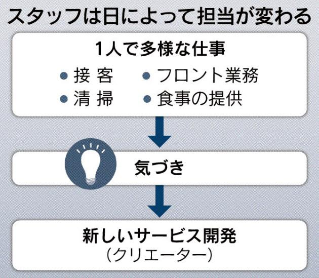 20170121_スタッフは日によって担当が変わる_日本経済新聞朝刊