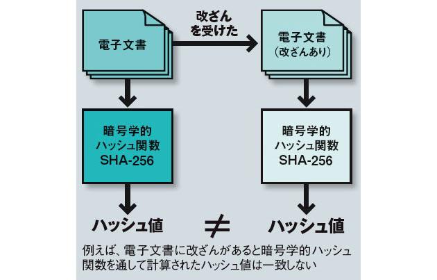20161215_暗号学的ハッシュ関数とハッシュ値_日本経済新聞電子版