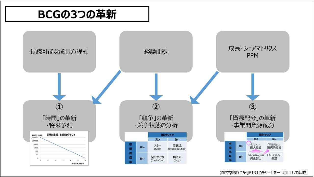 経営戦略(基礎編)_BCGの3つの革新