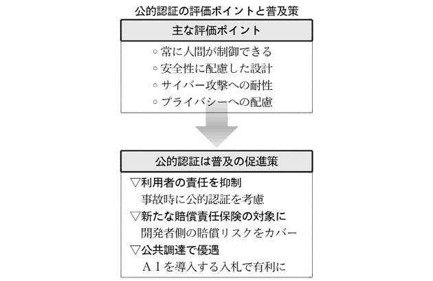 20161231_公的認証の評価ポイントと普及策_日本経済新聞朝刊