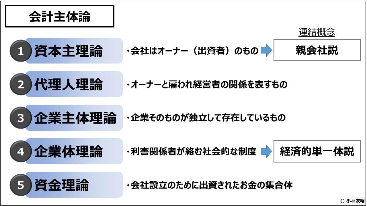 財務会計(入門編)_会計主体論
