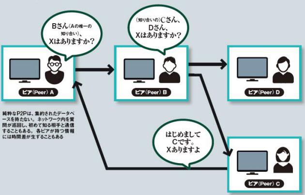 20161215_ピア(ノード)とピアがつながるP2Pネットワークの仕組み_日本経済新聞電子版