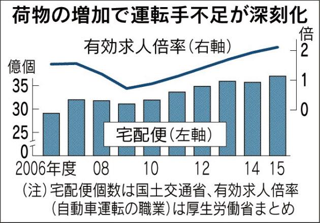20170131_荷物の増加で運転手不足が深刻化_日本経済新聞朝刊