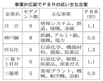 20170204_事業が広範でPBRの低い主な企業_日本経済新聞朝刊