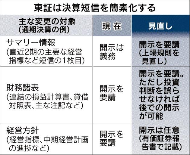 20161025_東証は決算短信を簡素化する_日本経済新聞朝刊
