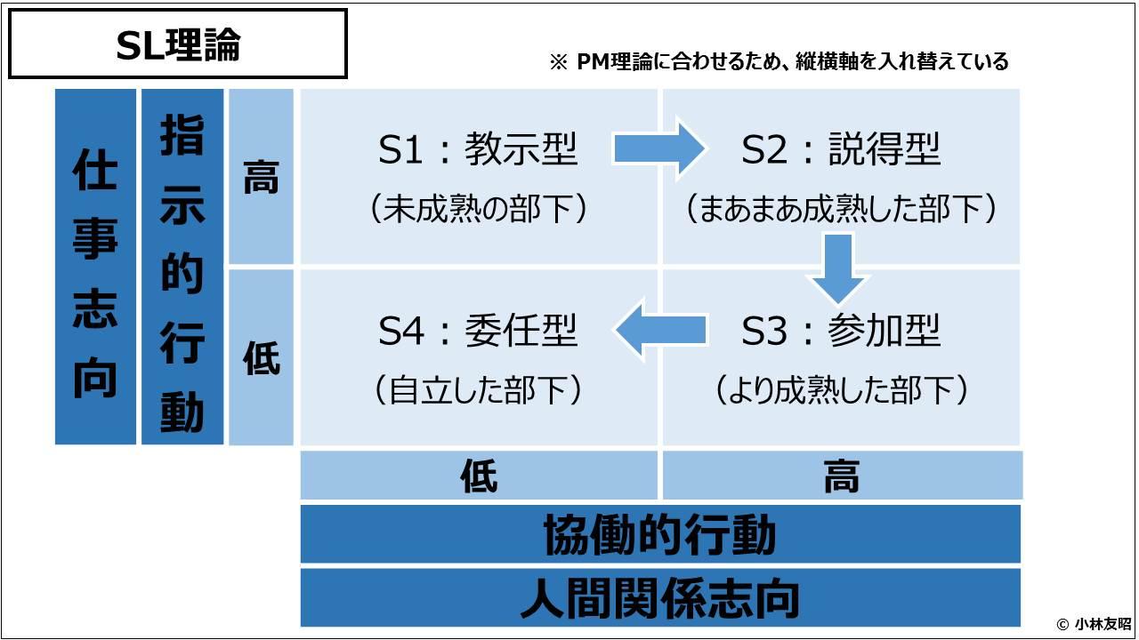 経営管理(基礎編)_SL理論