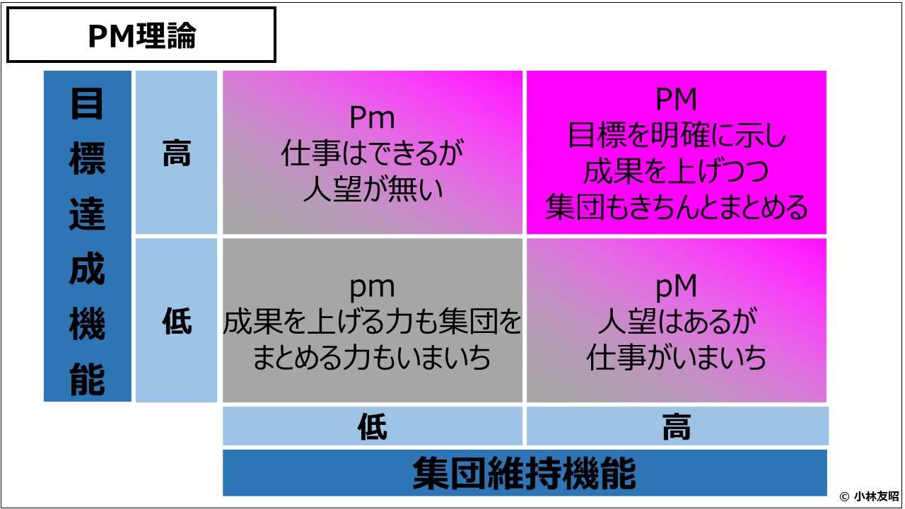 経営管理(基礎編)_PM理論