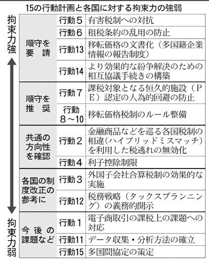 20161003_15の行動計画と各国に対する拘束力の強弱_日本経済新聞朝刊