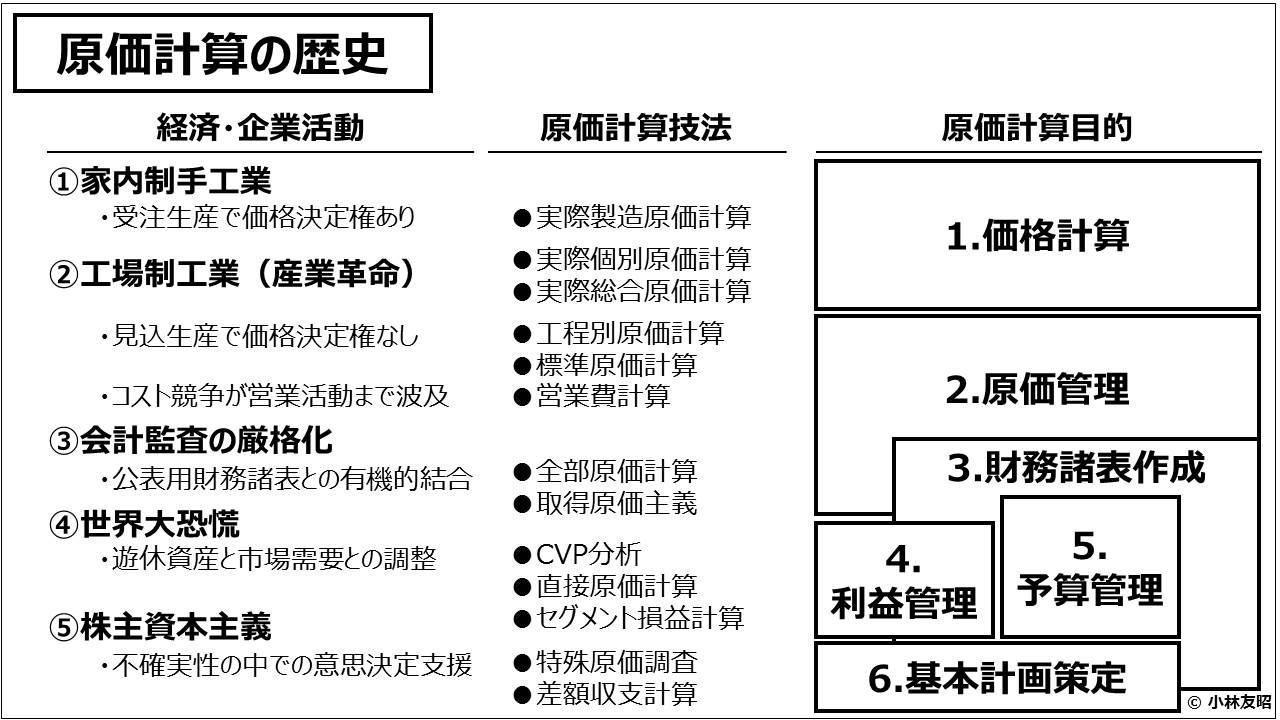 原価計算(入門編)_原価計算の歴史