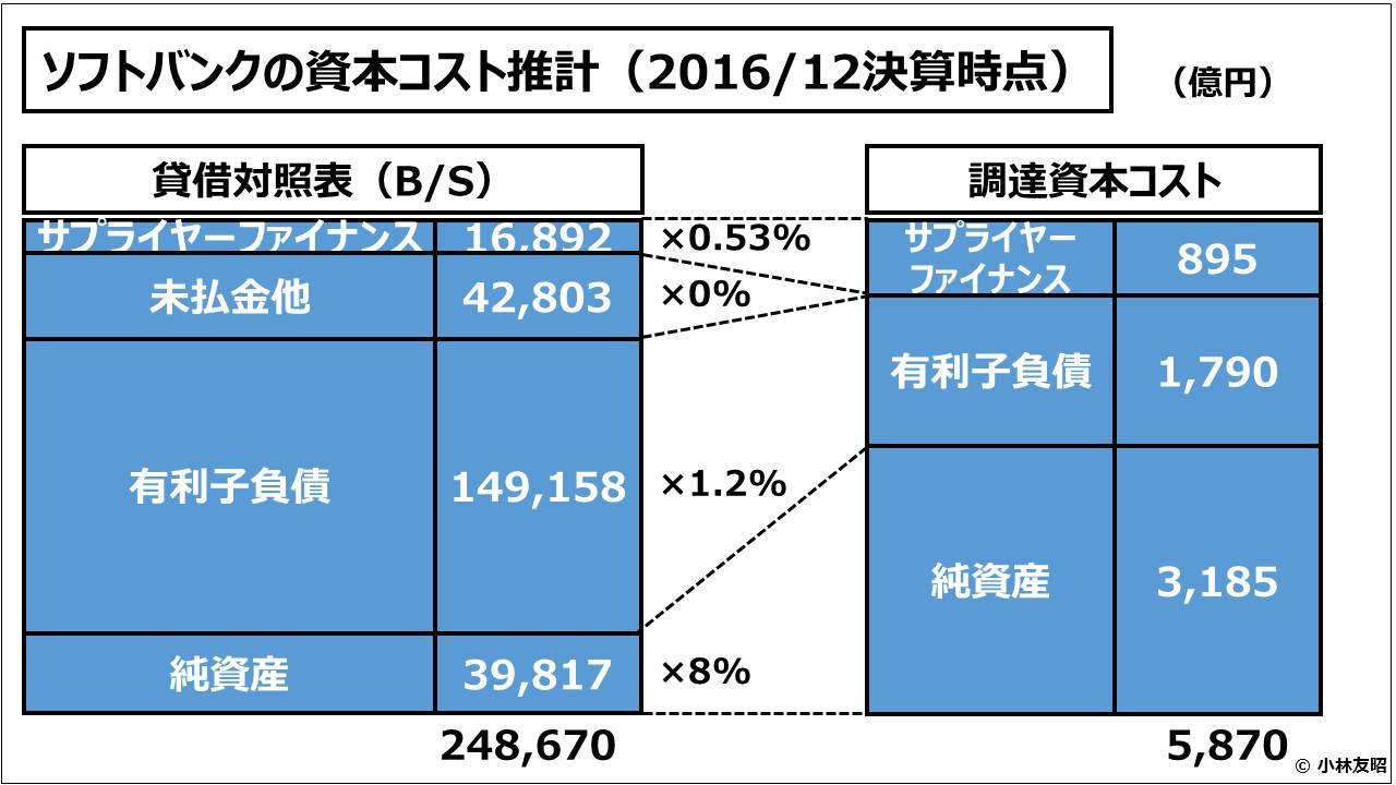 経営管理会計トピック_ソフトバンクの資本コスト推計(2016/12決算時点)