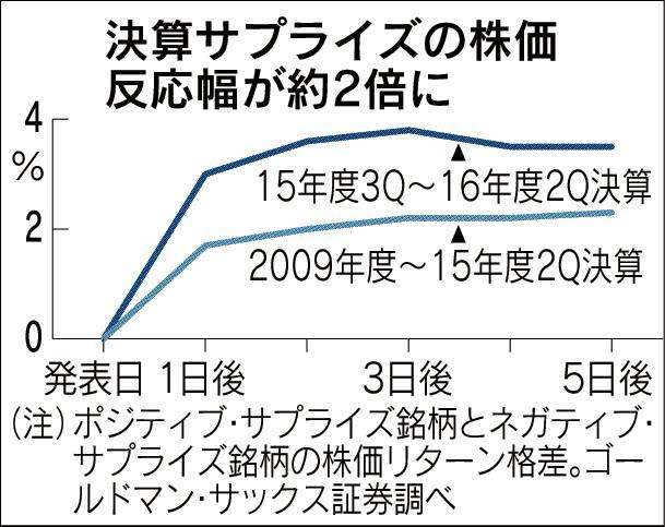 20170215_決算サプライズの株価反応幅が約2倍に_日本経済新聞朝刊