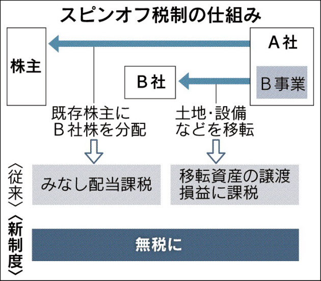 20170204_スピンオフ税制の仕組み_日本経済新聞朝刊