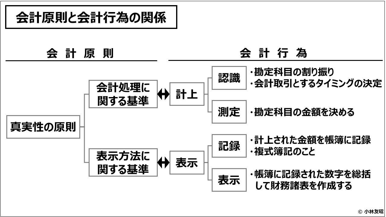 財務会計(入門編)_会計原則と会計行為の関係