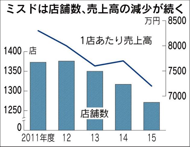20170225_ミスドは店舗数、売上高の減少が続く_日本経済新聞朝刊