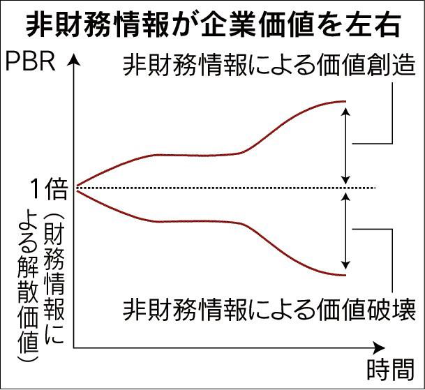 20170119_非財務情報が企業価値を左右_日本経済新聞夕刊