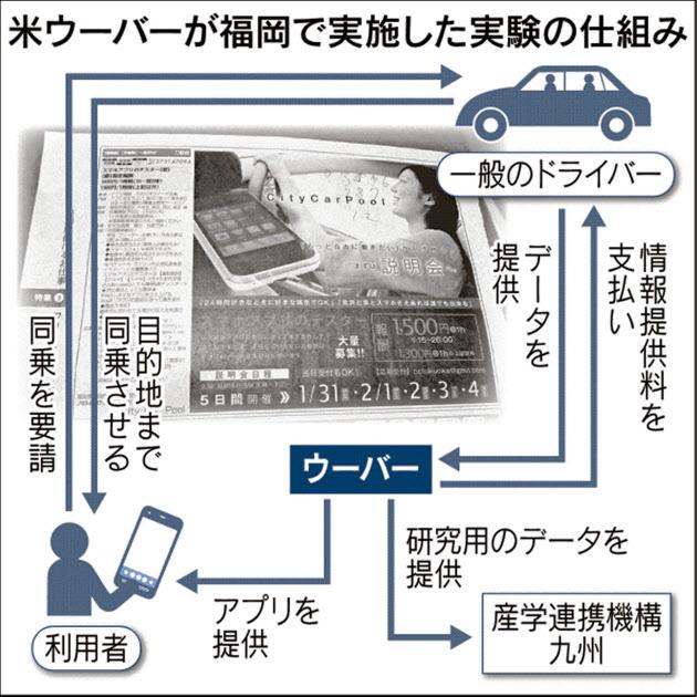 20150403_米ウーバーが福岡で実施した実験の仕組み_日本経済新聞朝刊