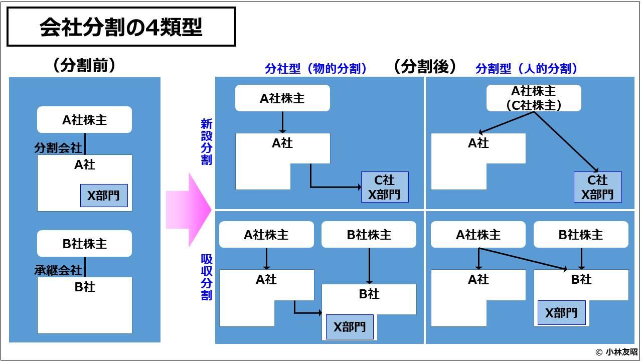 経営管理会計トピック_会社分割の4類型