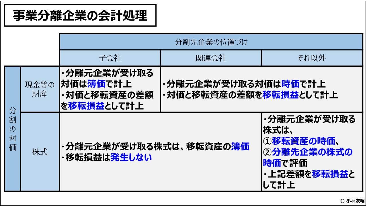 経営管理会計トピック_事業分離企業の会計処理
