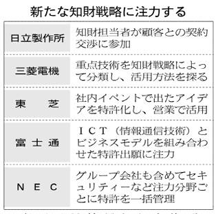 20170130_新たな知財戦略に注力する_日本経済新聞朝刊
